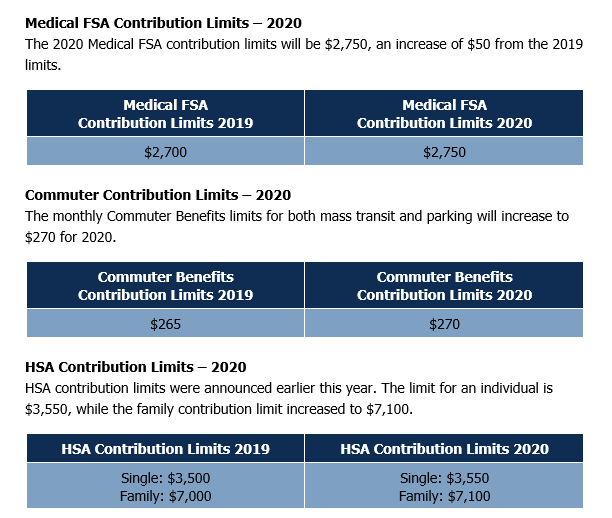 IRS Releases 2020 Contribution Limits for Flexible Spending Accounts, Health Savings Accounts & Retirement Plans
